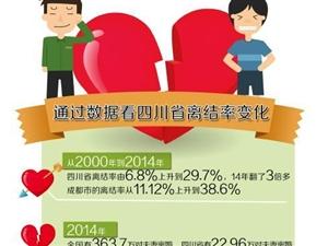 去年四川每分钟两对夫妻离婚 过去14年离婚人数增5倍