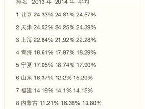31省市高考一本�取�y度排行榜:河南排第26