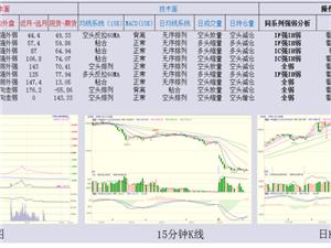 2015.08.25股指期货早盘建议