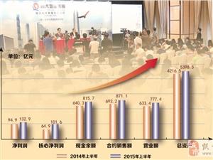 花旗:恒大未来五年继续高速增长 予买入评级