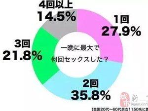 """你最想知道的, 日本人一夜最多""""啪""""几次?"""