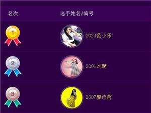 大邑网微女神第二期投票圆满结束――公布获奖名单