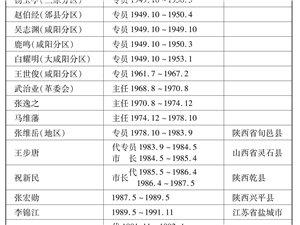 解放以来咸阳历任市长一览表――咸阳在线连载【125】