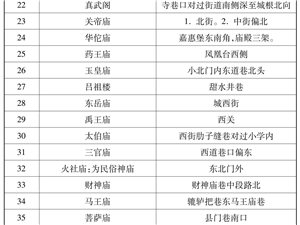 明、清、民国时期咸阳古建筑一览表――咸阳在线连载【128】
