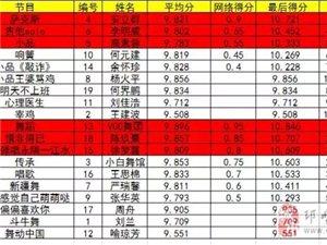 """""""豪格玛杯""""邛崃达人秀决赛名单公布"""