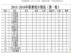 广安足球超级联赛(开幕式及首轮部分集锦)第一轮邻水新城1:2武胜飓风