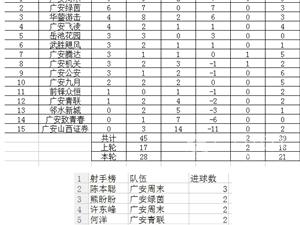广安足球超级联赛第二轮 邻水新城1:3广安周末