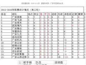 广安足球超级联赛(第三轮集锦)邻水新城1:1华莹游击