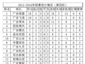 广安足球超级联赛(第四轮集锦)邻水新城1:1广安腾达