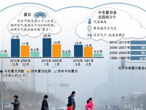 乌鲁木齐雾日天数连续3月创纪录