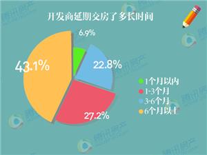 【购房关注】3.15楼市消费陷阱报告曝光