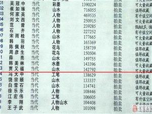 ����大��,�C���傲!2011�Z又福作品�r格每平方尺14�f多,今年呢?