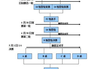 """""""我是冠军""""-临泉利华・中央公馆掼蛋大赛"""