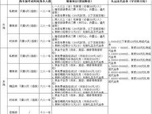 信豐林山學車優惠招生了,想學車的你還在等嗎?