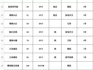 博鳌假日海岸一房一厅半年起租1000/月